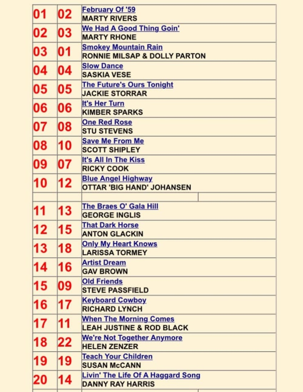 26/5/2019 Artist Dream from the Sound Circus Album at number 14 in the Hotdisc tv Top 40 Chart in the UK