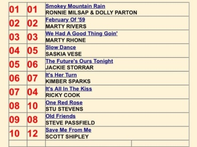 19/5/2019 Artist Dream from the Sound Circus Album at number 16 in the Hotdisc tv Top 40 Chart in the UK